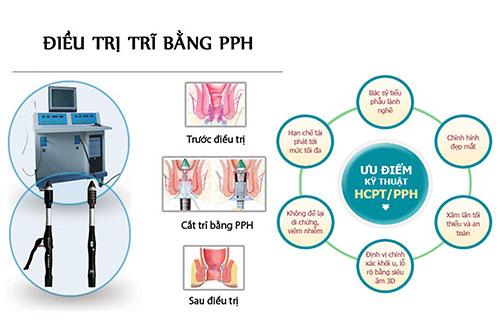 Phương pháp hỗ trợ điều trị chảy máu hậu môn
